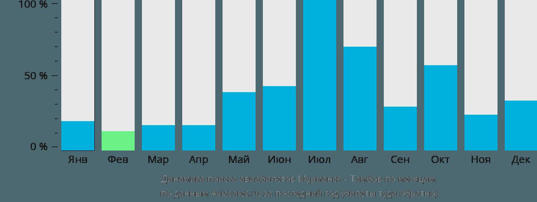 Динамика поиска авиабилетов из Мурманска в Тамбов по месяцам