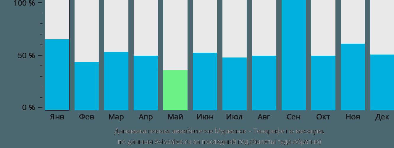 Динамика поиска авиабилетов из Мурманска на Тенерифе по месяцам