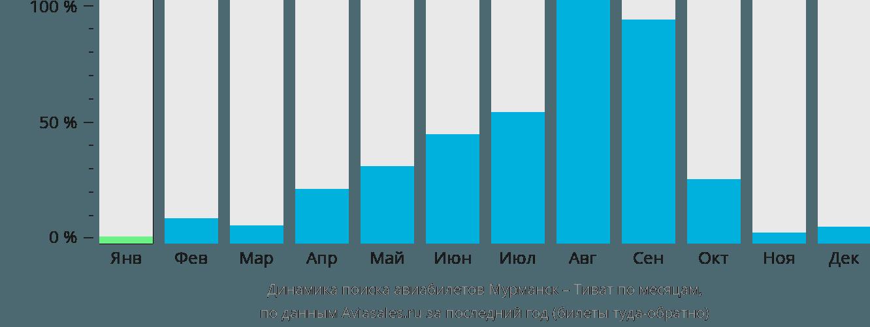 Динамика поиска авиабилетов из Мурманска в Тиват по месяцам