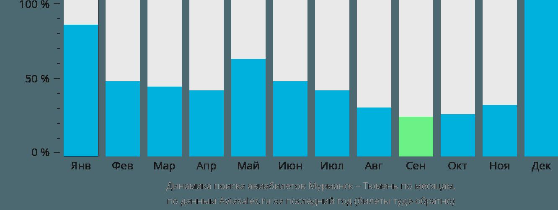 Динамика поиска авиабилетов из Мурманска в Тюмень по месяцам