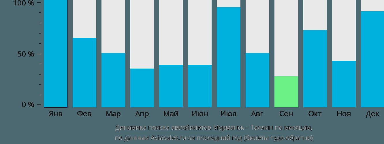 Динамика поиска авиабилетов из Мурманска в Таллин по месяцам