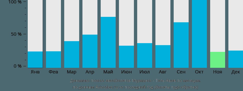 Динамика поиска авиабилетов из Мурманска в Тель-Авив по месяцам
