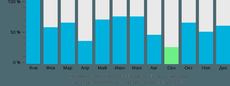 Динамика поиска авиабилетов из Мурманска в Тромсё по месяцам