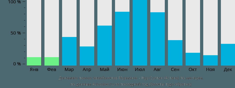 Динамика поиска авиабилетов из Мурманска в Нур-Султан (Астана) по месяцам