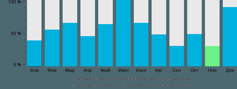 Динамика поиска авиабилетов из Мурманска в Уфу по месяцам