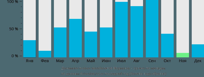 Динамика поиска авиабилетов из Мурманска в Ургенч по месяцам