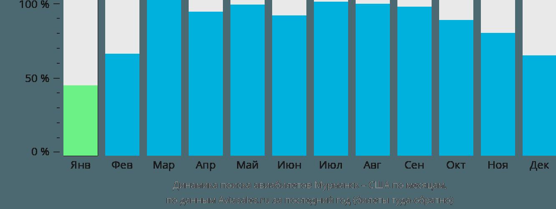 Динамика поиска авиабилетов из Мурманска в США по месяцам