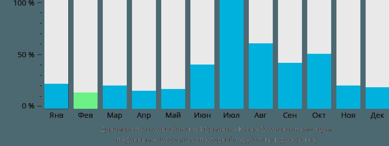Динамика поиска авиабилетов из Мурманска в Южно-Сахалинск по месяцам