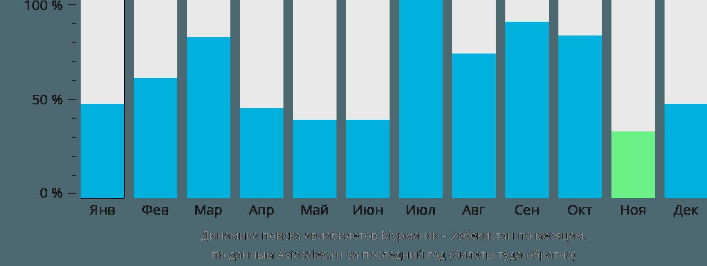 Динамика поиска авиабилетов из Мурманска в Узбекистан по месяцам