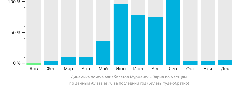 Динамика поиска авиабилетов из Мурманска в Варну по месяцам