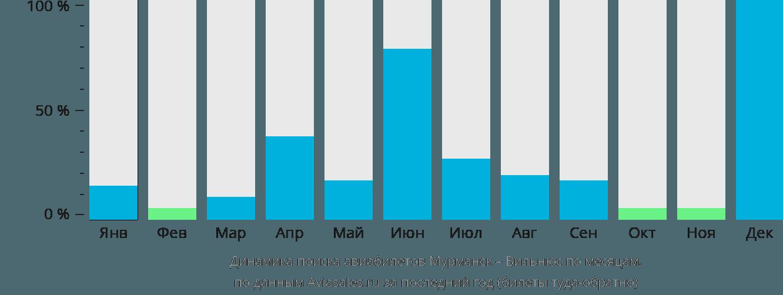 Динамика поиска авиабилетов из Мурманска в Вильнюс по месяцам