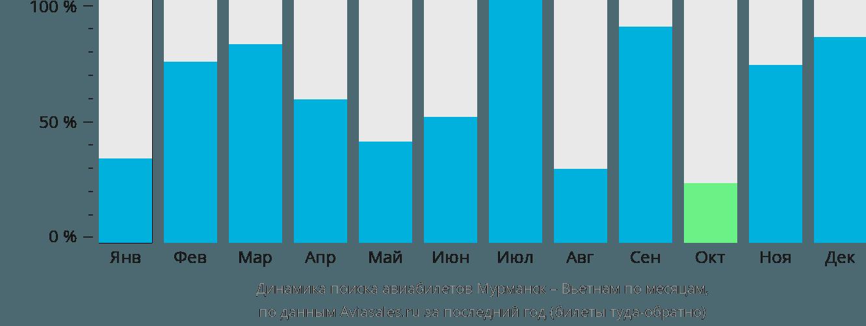 Динамика поиска авиабилетов из Мурманска в Вьетнам по месяцам
