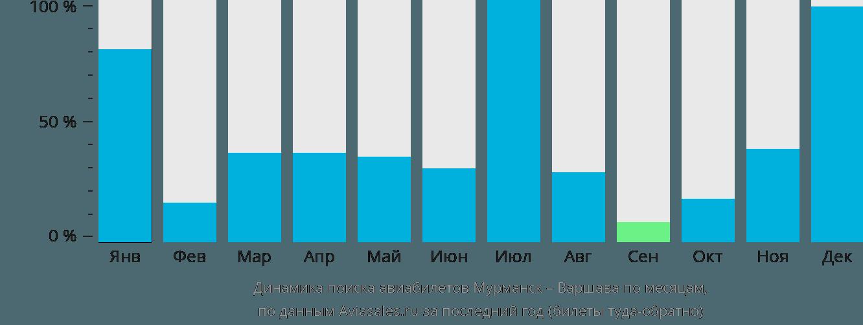 Динамика поиска авиабилетов из Мурманска в Варшаву по месяцам