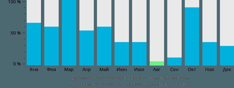 Динамика поиска авиабилетов из Манилы в Алматы по месяцам