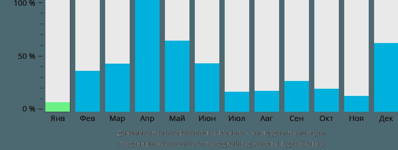 Динамика поиска авиабилетов из Манилы в Амстердам по месяцам