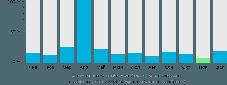 Динамика поиска авиабилетов из Манилы в Каир по месяцам