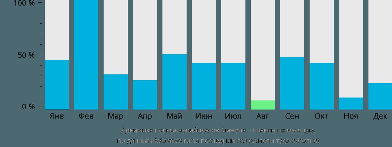 Динамика поиска авиабилетов из Манилы в Ереван по месяцам