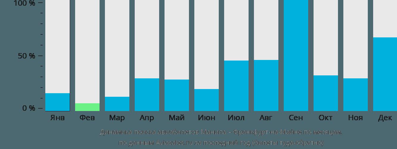 Динамика поиска авиабилетов из Манилы во Франкфурт-на-Майне по месяцам
