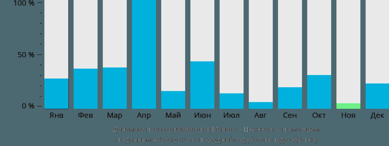 Динамика поиска авиабилетов из Манилы в Цюаньчжоу по месяцам