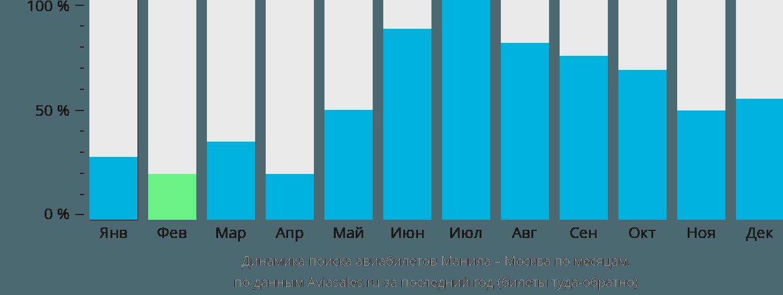 Динамика поиска авиабилетов из Манилы в Москву по месяцам