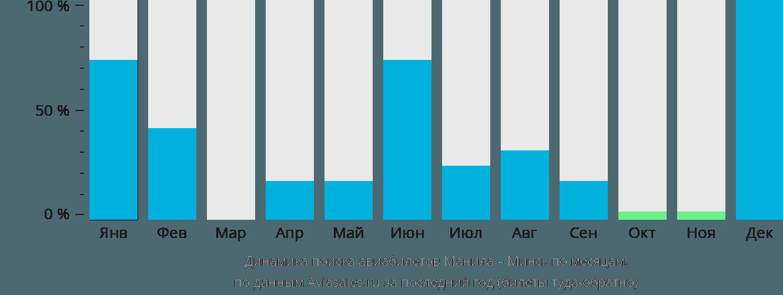 Динамика поиска авиабилетов из Манилы в Минск по месяцам