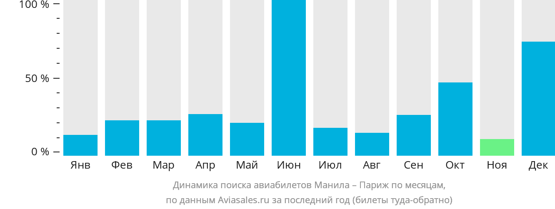 Динамика поиска авиабилетов из Манилы в Париж по месяцам