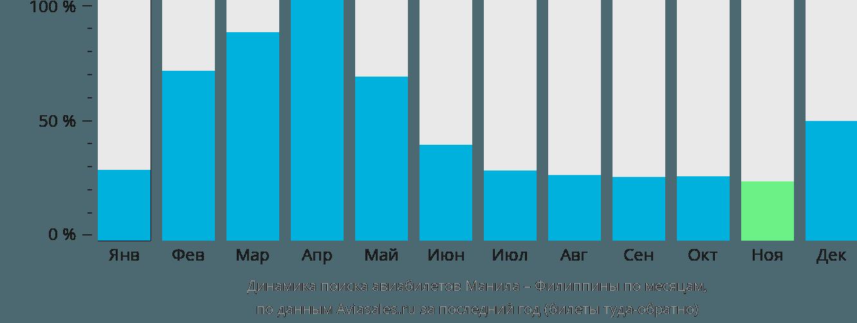 Динамика поиска авиабилетов из Манилы на Филиппины по месяцам