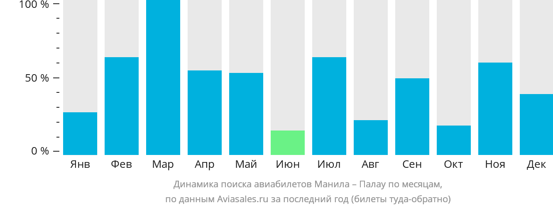 Динамика поиска авиабилетов из Манилы в Палау по месяцам