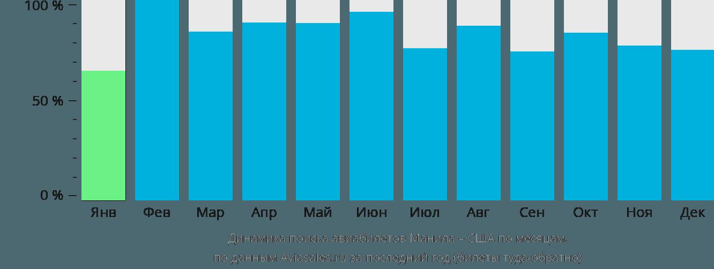 Динамика поиска авиабилетов из Манилы в США по месяцам