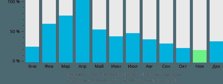 Динамика поиска авиабилетов из Манилы в Вьетнам по месяцам