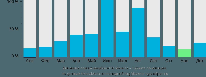 Динамика поиска авиабилетов из Манилы в Торонто по месяцам