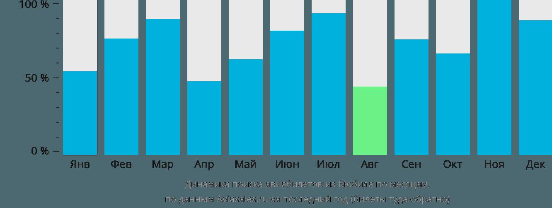 Динамика поиска авиабилетов из Мобила по месяцам