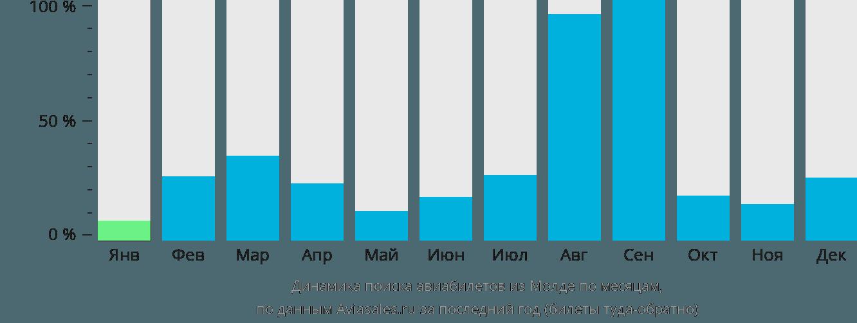Динамика поиска авиабилетов из Молде по месяцам