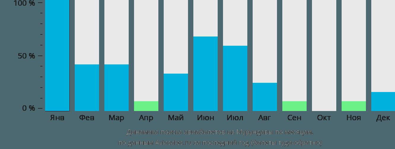 Динамика поиска авиабилетов из Мурундавы по месяцам