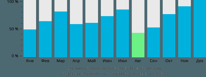 Динамика поиска авиабилетов из Майнота по месяцам