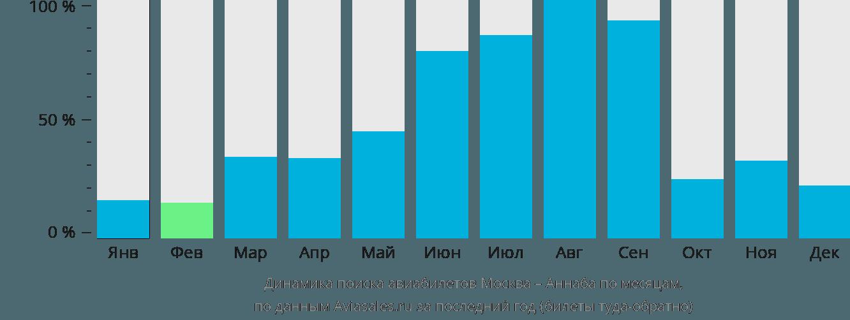 Динамика поиска авиабилетов из Москвы в Аннабу по месяцам
