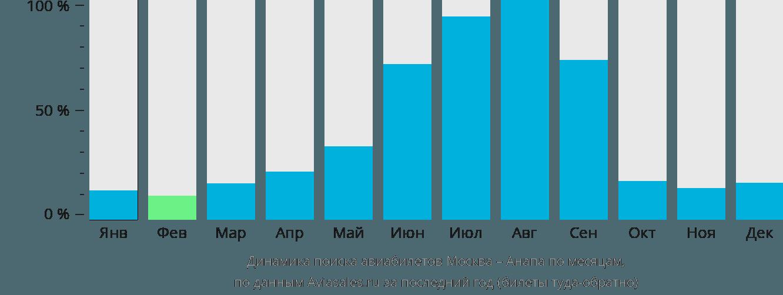 Динамика поиска авиабилетов из Москвы в Анапу по месяцам