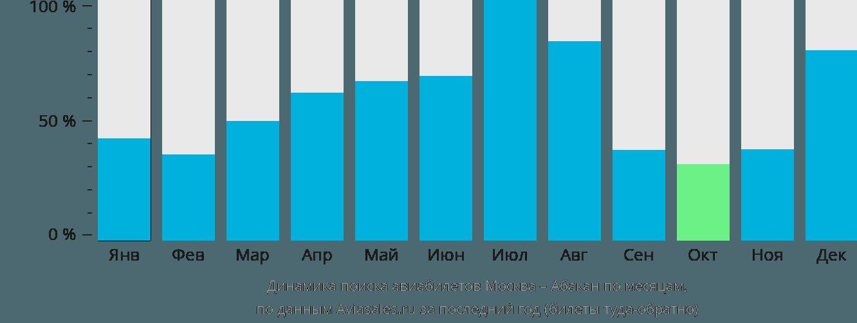Динамика поиска авиабилетов из Москвы в Абакан по месяцам