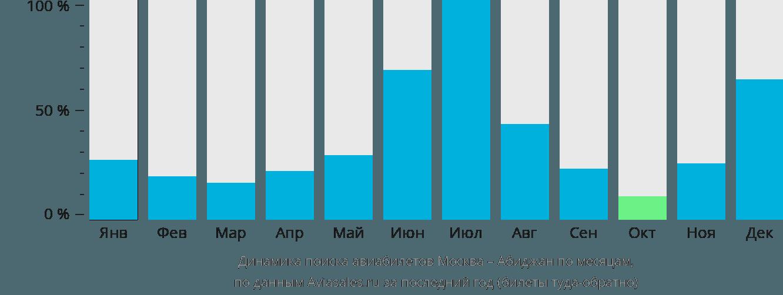 Динамика поиска авиабилетов из Москвы в Абиджан по месяцам
