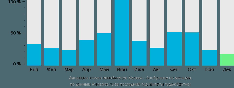 Динамика поиска авиабилетов из Москвы в Альбукерке по месяцам