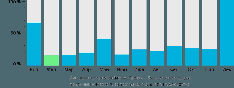 Динамика поиска авиабилетов из Москвы в Лансароте по месяцам
