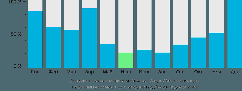 Динамика поиска авиабилетов из Москвы в Аддис-Абебу по месяцам