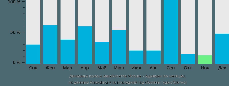 Динамика поиска авиабилетов из Москвы в Адыяман по месяцам