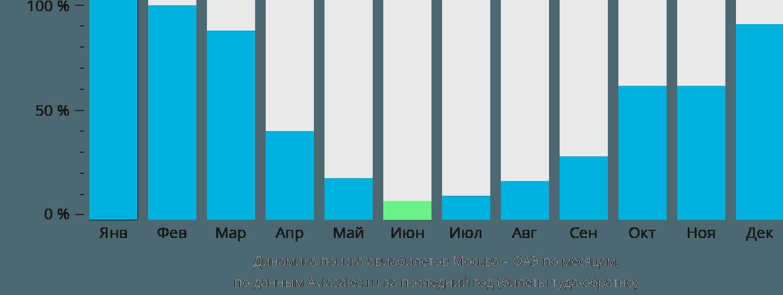 Динамика поиска авиабилетов из Москвы в ОАЭ по месяцам