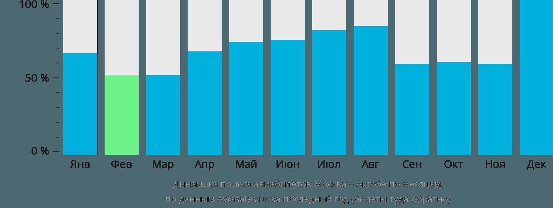 Динамика поиска авиабилетов из Москвы в Актюбинск по месяцам