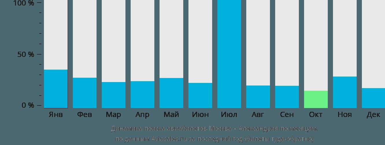 Динамика поиска авиабилетов из Москвы в Александрию по месяцам