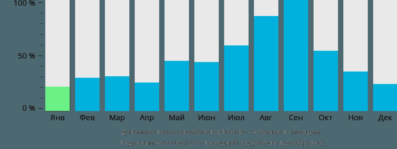 Динамика поиска авиабилетов из Москвы в Албанию по месяцам