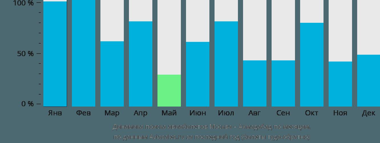 Динамика поиска авиабилетов из Москвы в Ахмадабад по месяцам
