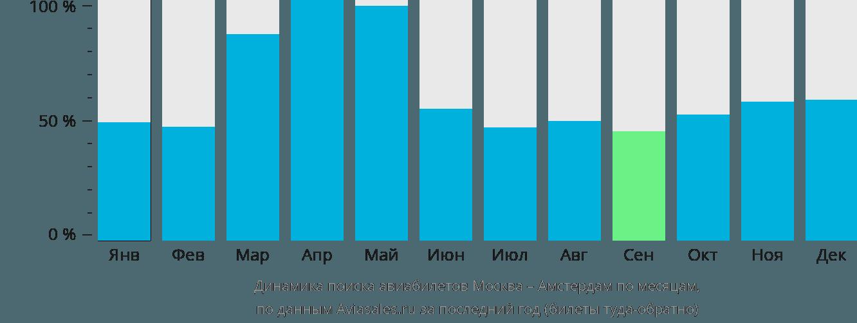 Динамика поиска авиабилетов из Москвы в Амстердам по месяцам