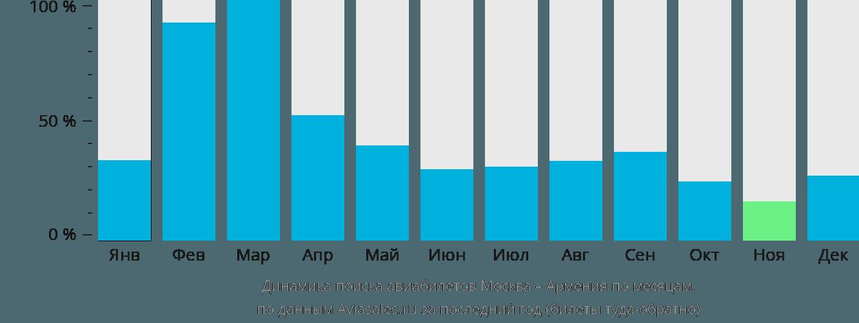 Динамика поиска авиабилетов из Москвы в Армению по месяцам